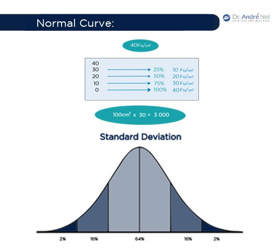 Normal and Deviation Curve